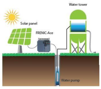 Fuji FRENIC Ace Solar Pumping Solution